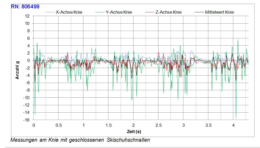 Fantastisch Diagramm Knie Zeitgenössisch - Menschliche Anatomie ...