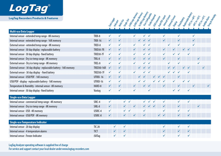LogTag Overview