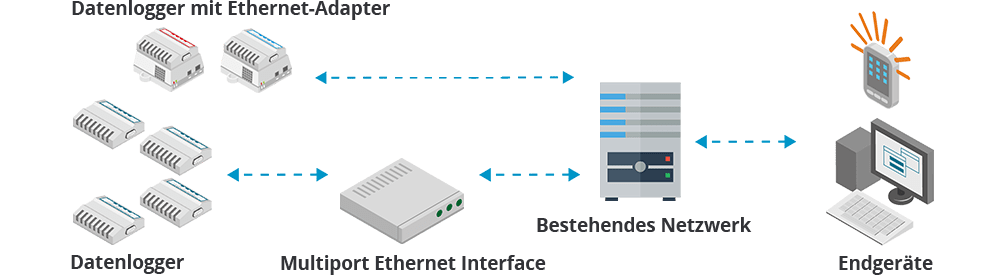 Monitoring mit Ethernet Datenlogger